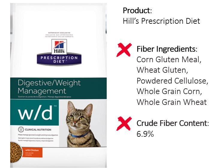 Hill's Prescription Science example of bad form of high fiber cat food